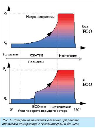 Индикаторная диаграмма винтового холодильного компрессора