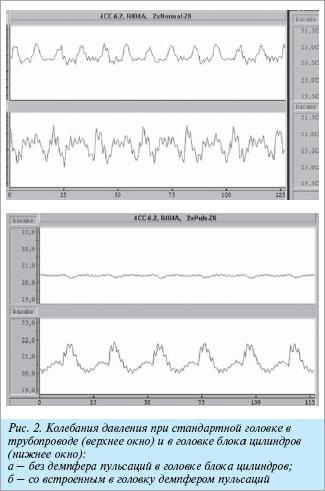 Пульсации давления в поршневом компрессоре OCTAGON