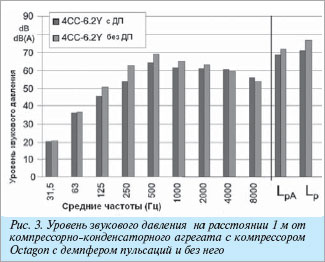 Шумовые характеристики холодильного поршневого компрессора OCTAGON