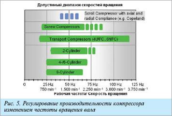 Диапазон регулирования производительности холодильного поршневого компрессора OCTAGON