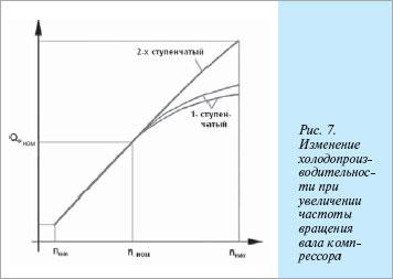 График изменения производительности поршневого компрессора OCTAGON