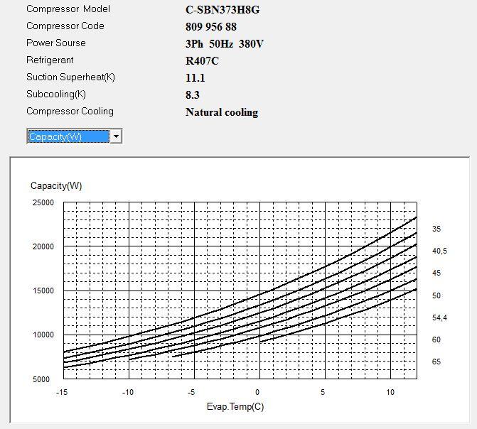 Диаграмма Холодопроизводительности компрессора Panasonic C-SBN373H8G