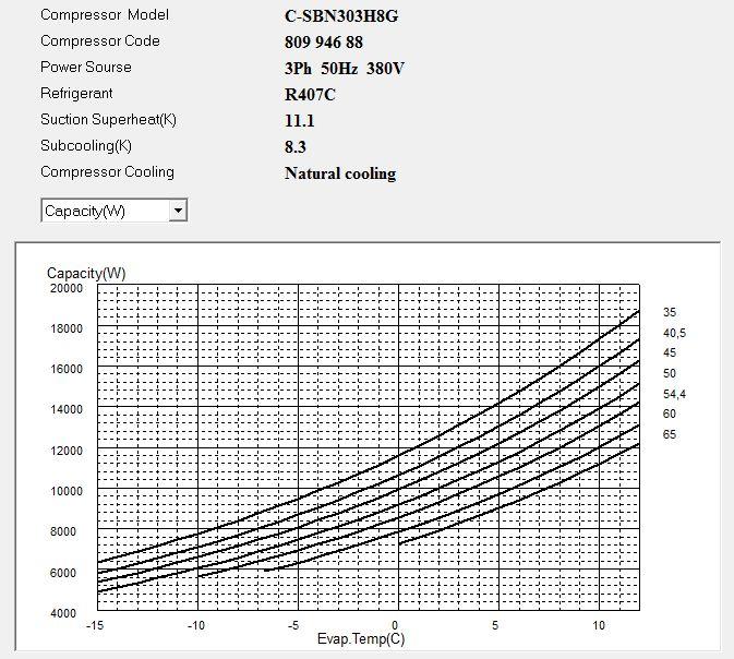 Диаграмма холодопроизводительности компрессора Panasonic C-SBN303H8G