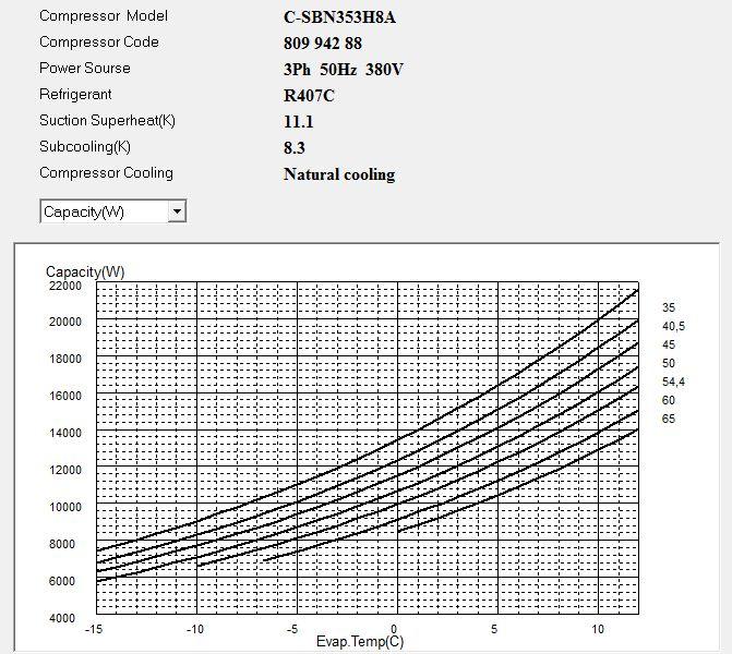 Диаграмма холодопроизводительности компрессора Panasonic C-SBN353H8A