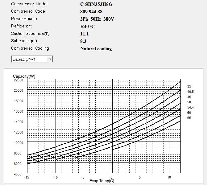 Диаграмма холодопроизводительности компрессора Panasonic C-SBN353H8G