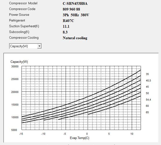 Диаграмма холодопроизводительности компрессора Panasonic C-SBN453H8A