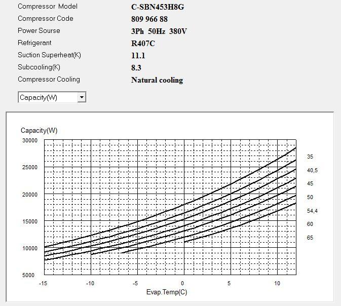 Диаграмма холодопроизводительности компрессора Panasonic C-SBN453H8G