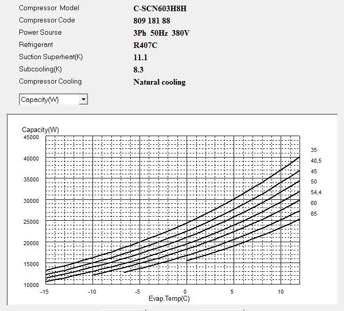 Диаграмма холодопроизводительности компрессора Panasonic C-SCN603H8H