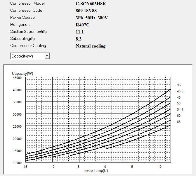 Диаграмма холодопроизводительности компрессора Panasonic C-SCN603H8K