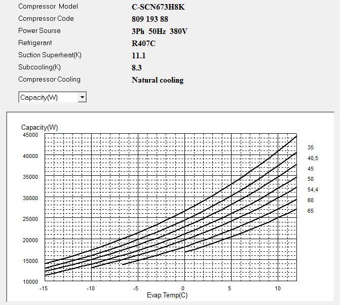Диаграмма холодопроизводительности компрессора Panasonic C-SCN673H8K