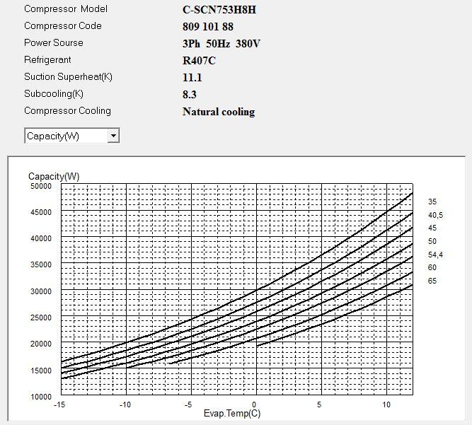 Диаграмма холодопроизводительности компрессора Panasonic C-SCN753H8H