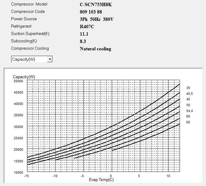 Диаграмма холодопроизводительности компрессора Panasonic C-SCN753H8K