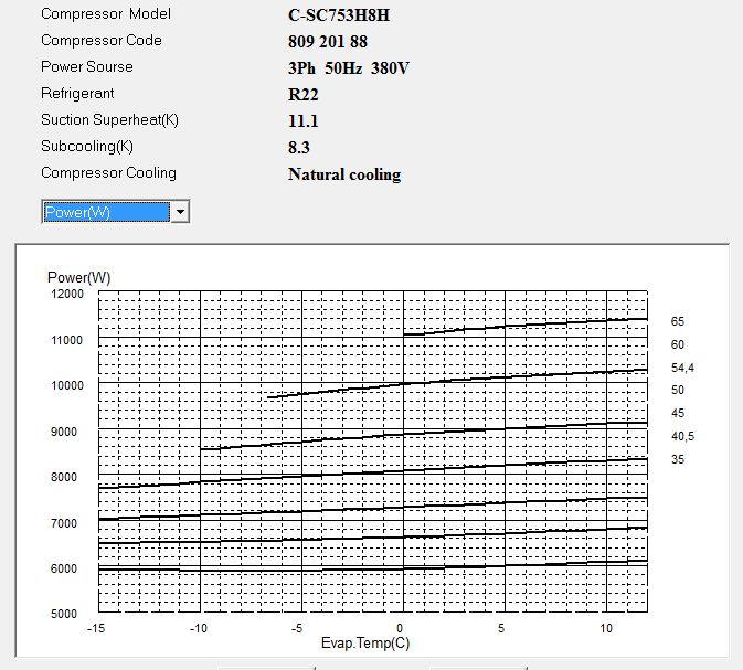 Диаграмма потребляемой мощности компрессора Panasonic C-SC753H8H