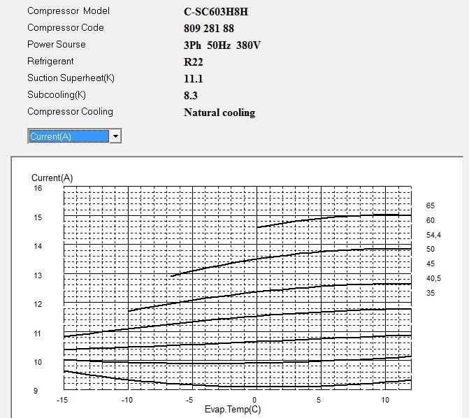 Диаграмма рабочего тока компрессора C-SC603H8H