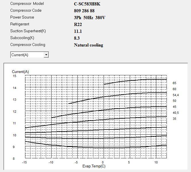 Диаграмма рабочего тока компрессора Panasonic C-SC583H8K