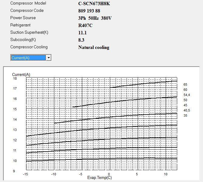 Диаграмма рабочего тока компрессора Panasonic C-SCN673H8K