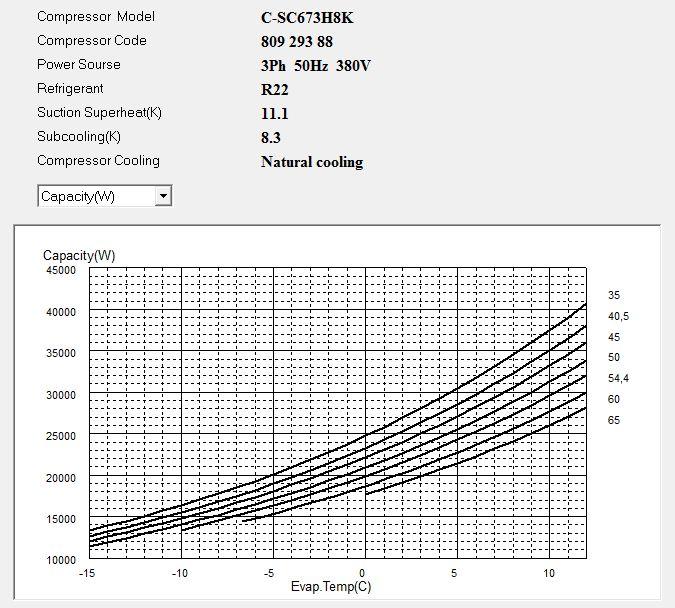 Диаграмма холодопроизводительности компрессора Panasonic C-SC673H8K