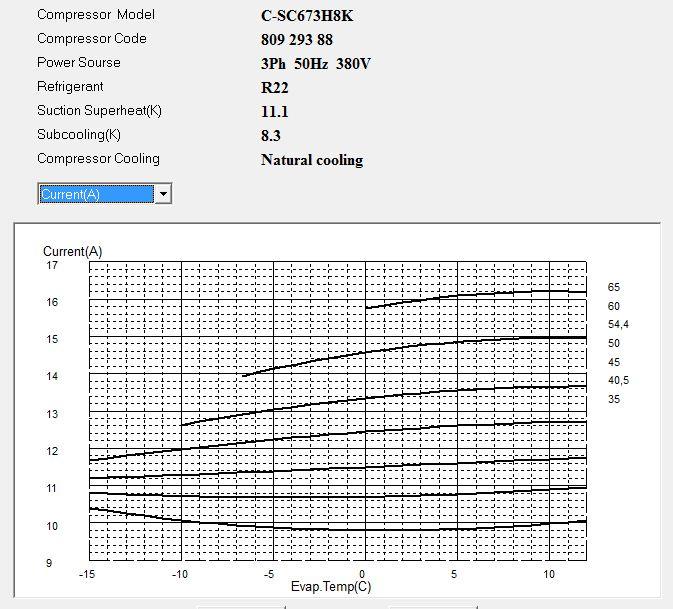Диаграмма рабочего тока компрессора Panasonic C-SC673H8K