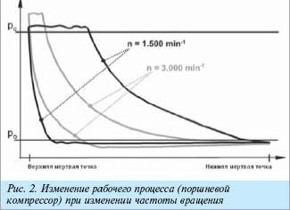 Индикаторная диаграмма поршневого компрессора