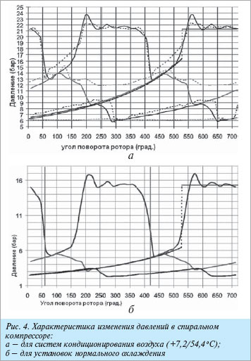 Индикаторная диаграмма спирального холодильного компрессора