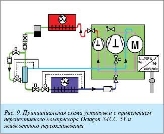 Схема установки с применением перспективного поршневого холодильного компрессора OCTAGON
